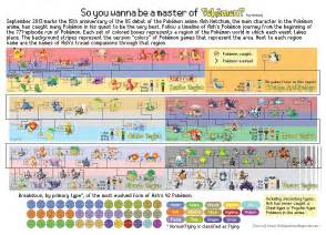 a timeline of ashs pokémon over the years