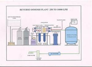 7 Best Reverse Osmosis Mineral Water Treatment Plant
