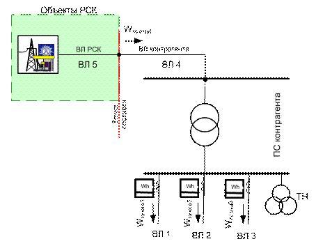 Методы расчета нагрузочных потерь электроэнергии в электрической сети в целом КонсультантПлюс