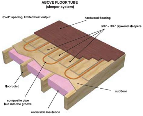 hardwood floor buckling from hvac duct underneath underfloor radiant heat systems transfer plate radiant
