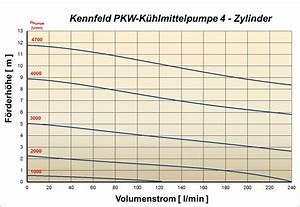 Differenzdruck Berechnen : 4 4 das pumpenkennlinienfeld k hlmittelpumpen und k hlkreisl ufe f r motoren ~ Themetempest.com Abrechnung