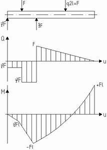 Streckenlast Berechnen Beispiel : kragbalken berechnung metallteile verbinden ~ Themetempest.com Abrechnung