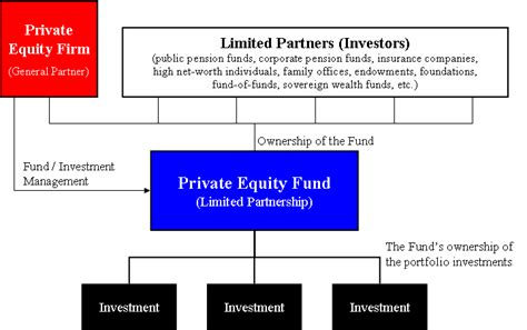 private equity fund wikipedia