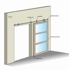 Guide Pour Porte Coulissante : 6 tapes pour installer une porte coulissante en applique ~ Dailycaller-alerts.com Idées de Décoration