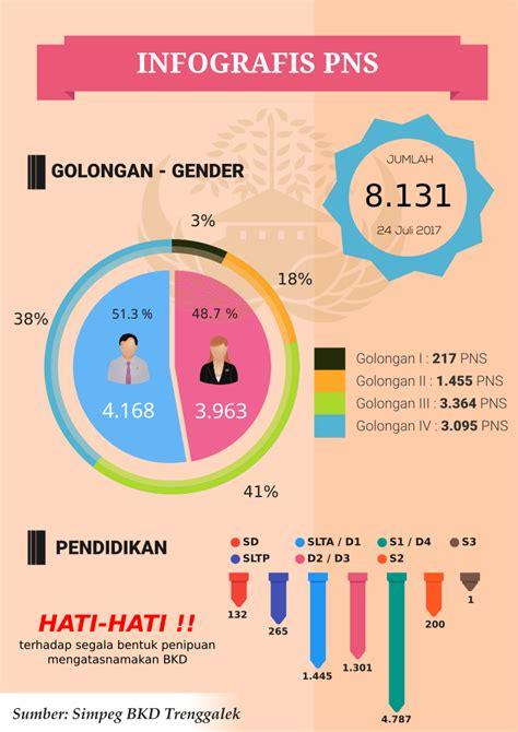 infografis pns bkd kabupaten trenggalek