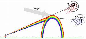 How Rainbow Is Formed Explain With The Help Of A Diagram