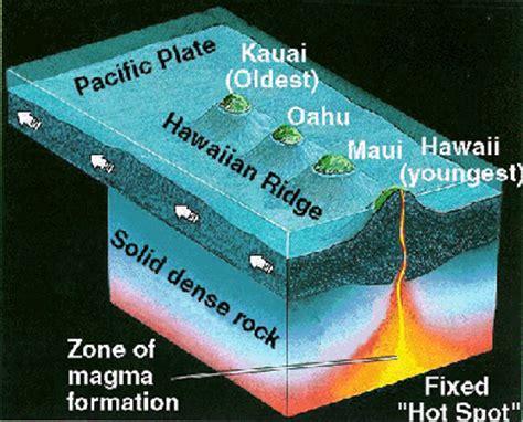 hawaii volcanoes the hawaiian islands and how the