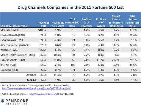 Drug Channels: Drug Channel Profits in the 2011 Fortune 500
