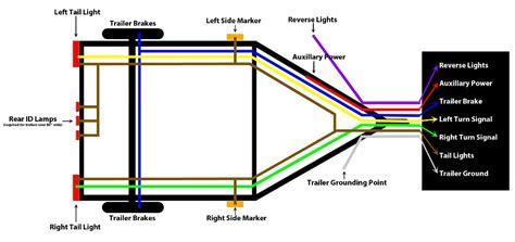 7 6 4 way wiring diagrams heavy haulers rv resource guide