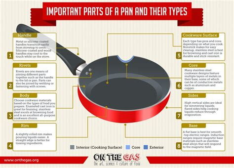 pans cookware pots pan parts cooking handle handles metal types important sets gas while