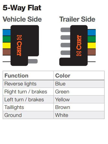 trailer wiring colors the ins and outs of vehicle and trailer wiring