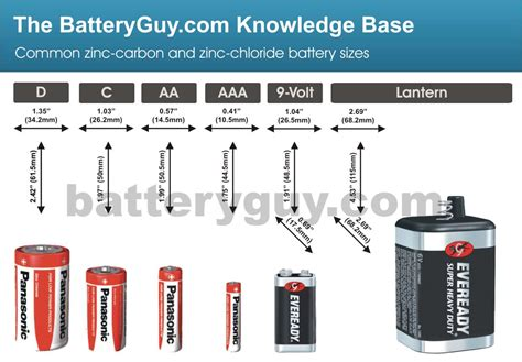 What Are Zinc-carbon Batteries?