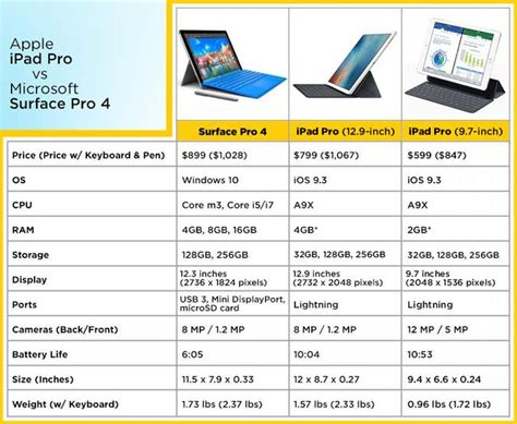 how much is a pack and play surface pro 4 vs pro which tablet wins