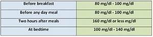 Diabetic Numbers Range Chart Normal Blood Sugar Level Chart