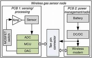 Block Diagram Of The Wireless Gas Sensor Node