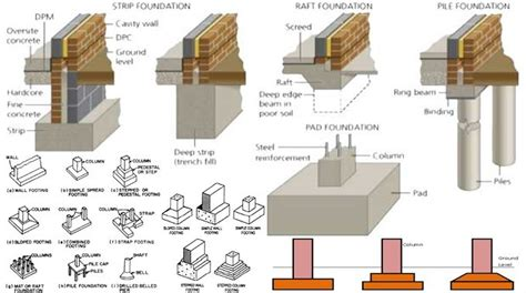 Design procedures for a Building Foundation (Step by Step