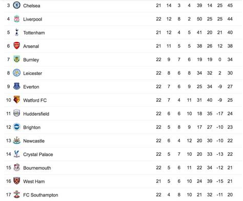 News fantasy podcasts fixtures fixtures table. Summary England Premier League Results Fixtures Tables And ...