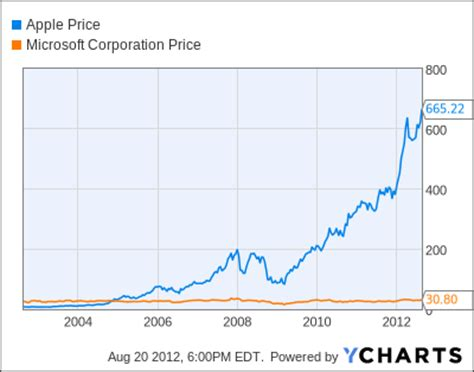 microsoft stock price history apple hits new high most valuable company ever the