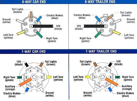 Wiring Diagram For Electric Trailer Brake by 6 And 7 Way Plugs Wiring Diagram Booger Booger