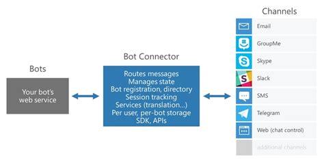 tạo skype chatbot với microsoft bot framework sử dụng rest api