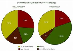 Air Source Heat Pumps and Biomass Dominate New Domestic ...