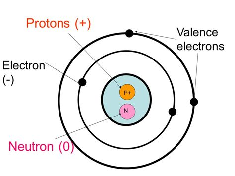 Protons Equal Electrons do protons equal electrons pictures to pin on