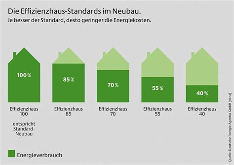 Gebaeudetechnik Fuer Ein Kfw Effizienzhaus 40 Plus by Kfw Effizienzhaus Baulexikon Energetikhaus100