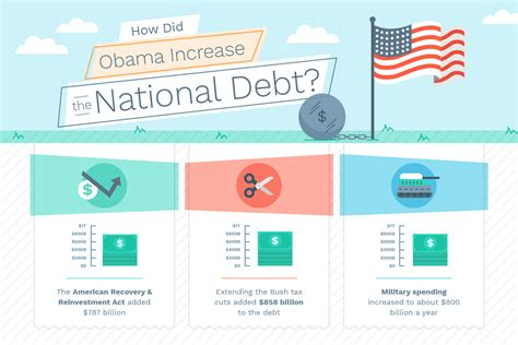 national debt  obama  ways  measure