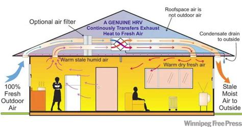 ask the inspector don t use hrv unit during summer months winnipeg free press homes