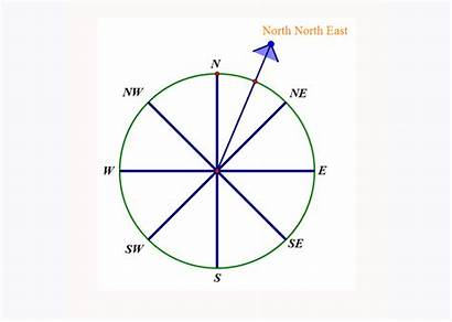 Bearings Compass North East West South Wnw