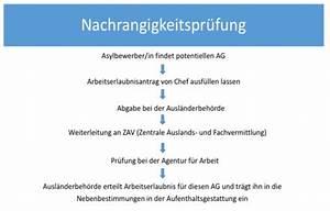 Agentur Für Arbeit Wolfratshausen : handbuch asylhelferkreis wolfratshausen ~ Orissabook.com Haus und Dekorationen
