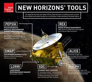 New Horizons Goes In For Pluto Close