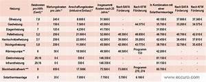 Kosten Neue Heizung Altbau : tipps heizenergie sparen ~ Lizthompson.info Haus und Dekorationen