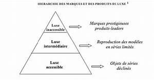 Solde Marque De Luxe : le marketing du luxe les diff rentes strat gies ~ Voncanada.com Idées de Décoration