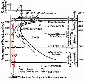 Ttt Diagram For 0 65   Carbon Steel  3