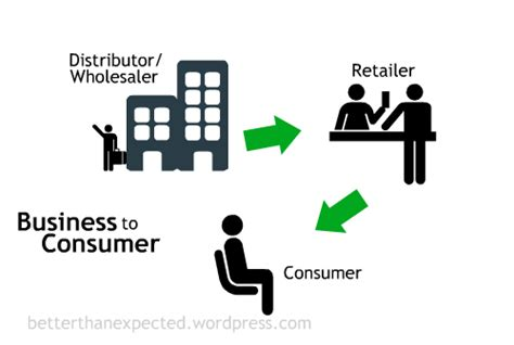 Diagram Consumer by Business To Business And Business To Consumer Diagram