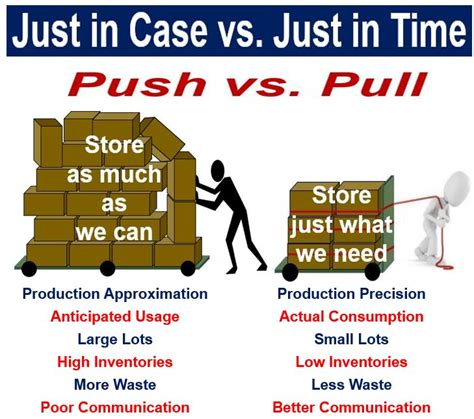 examples    time jit inventory processes