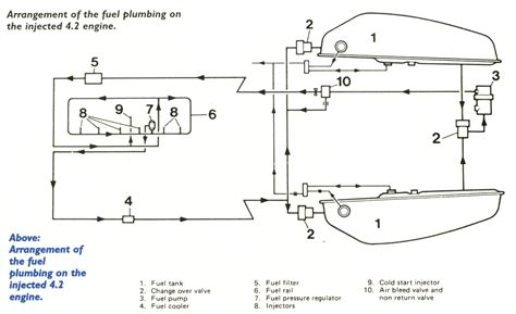 fuel injection and the jaguar xj6 4 2 series 3 aj6 engineering