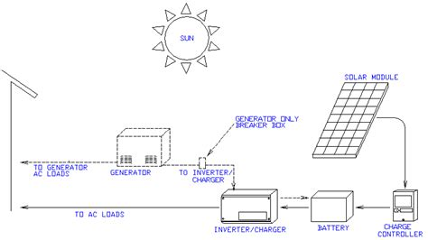 What Are The Basic Components Renewable Energy System