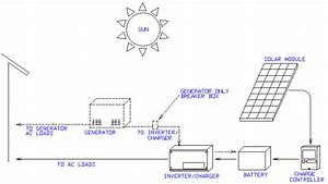 What Are The Basic Components Of A Renewable Energy System