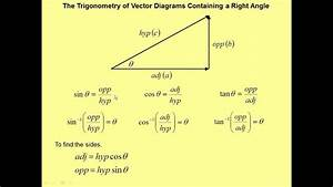 The Trigonometry Of Vectors Diagrams Containing A Right