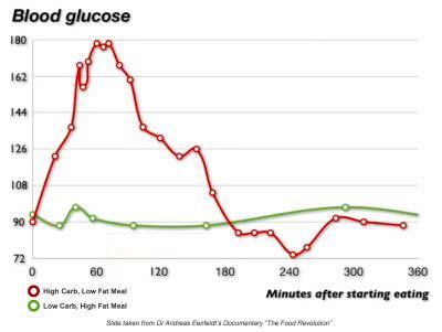 normal blood sugar levels  hours   meal
