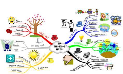 thinking hats imindmap mind map template biggerplate
