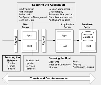 web application security methodology guidance share