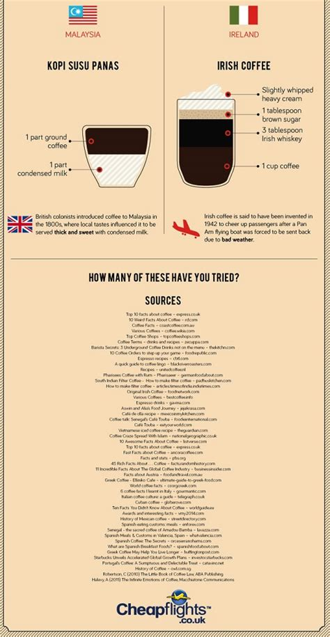We serve our very own alchemy coffee at over 200 events throughout the uk. coffee drinks travel world yum chart delicious charts coffees travelling infographic ...