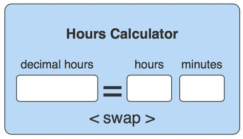How To Convert Decimal Hours To Hours And Minutes • Ontheclock Time Clock Line Graph Shows The Relationship Between Sas Over Time How To Do A On Excel Mac Continuous Using Multiple Rows Of Data In Origin Global Population Range Practice 3rd Grade