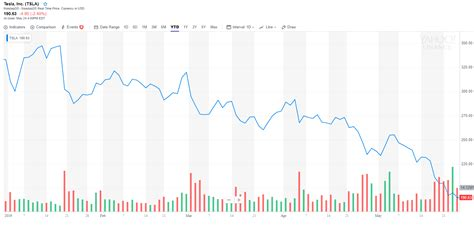 Download Stock Price History Tesla 3 Years Images