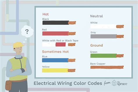 Electrical Wiring Color Coding System