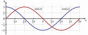 Sinus Berechnen Taschenrechner : hallo ich habe eine frage bez glich trigonometrischen funktionen berechne ohne taschenrechner ~ Themetempest.com Abrechnung
