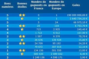Loto Statistiques Historique : r sultat et statistiques de l 39 euro millions du mardi 9 avril 2019 ~ Medecine-chirurgie-esthetiques.com Avis de Voitures